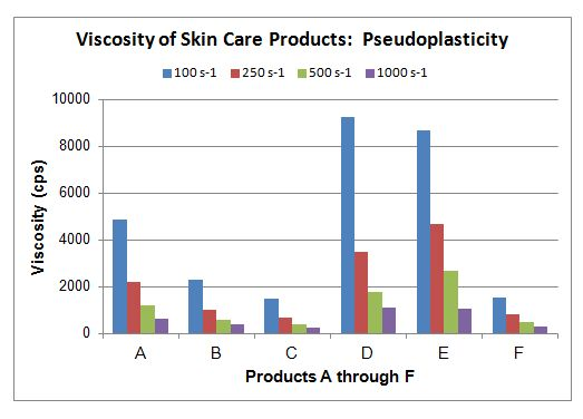 Viscosity testing of skin care products